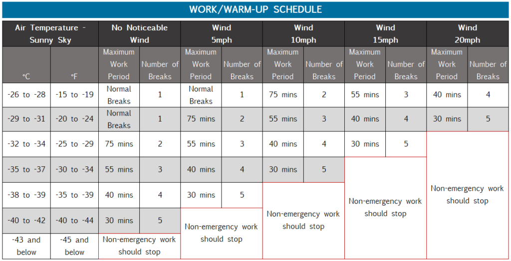 Work vs Warm Up Time Chart